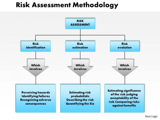 Risk Assessment Powerpoint Templates, Slides And Graphics
