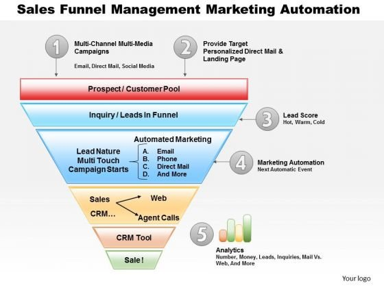 Business Framework Sales Funnel Management Marketing Automation PowerPoint Presentation