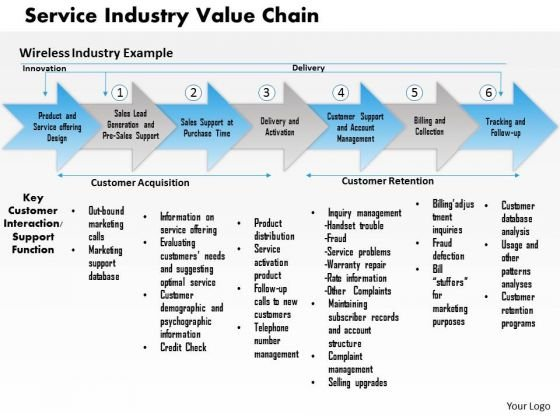 Business Framework Service Industry Value Chain PowerPoint Presentation