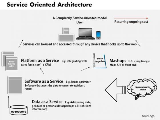 Business Framework Service Oriented Architecture PowerPoint Presentation