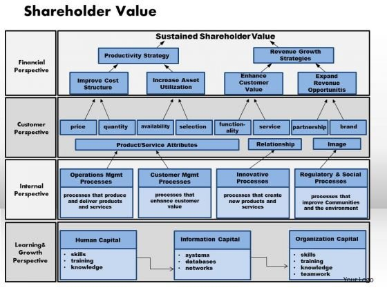 Business Framework Shareholder Value PowerPoint Presentation