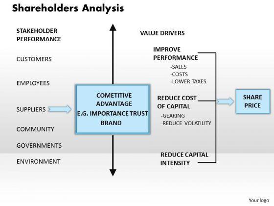 Business Framework Shareholders Analysis PowerPoint Presentation