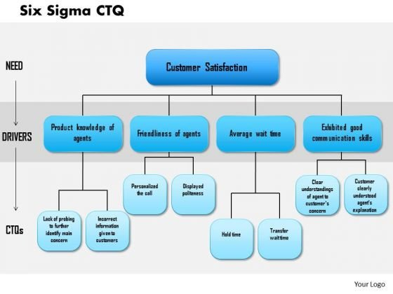 Business Framework Six Sigma Ctq 2 PowerPoint Presentation