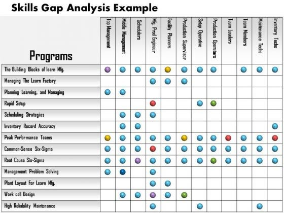 Business Framework Skills Gap Analysis Example PowerPoint Presentation