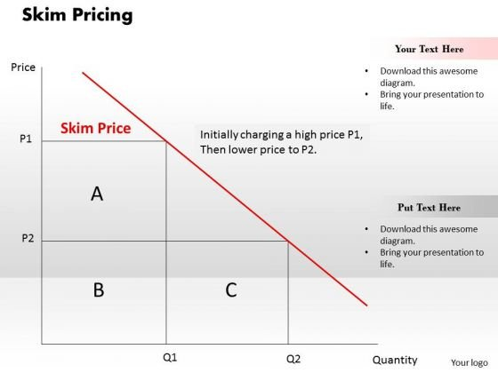 Business Framework Skim Pricing PowerPoint Presentation