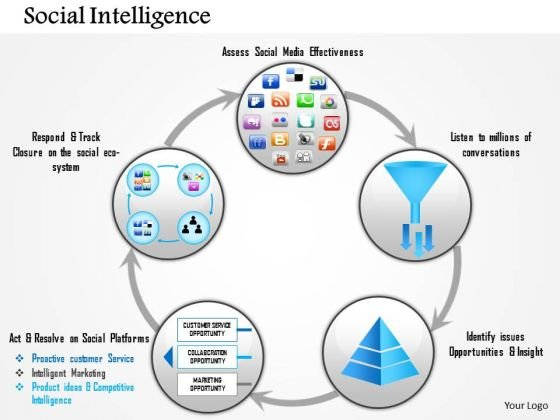 Business Framework Social Intelligence PowerPoint Presentation
