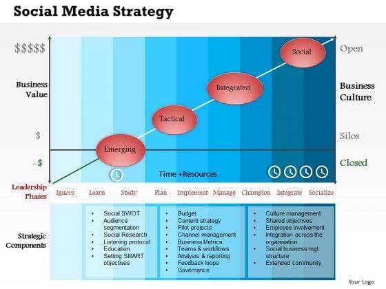 Business Framework Social Media Strategy PowerPoint Presentation