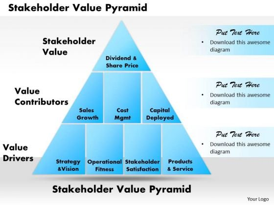 Business Framework Stakeholder Value Pyramid PowerPoint Presentation