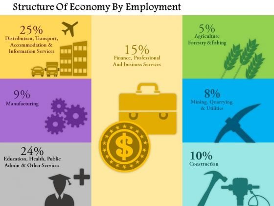 Business Framework Structure Of Economy By Employment PowerPoint Presentation