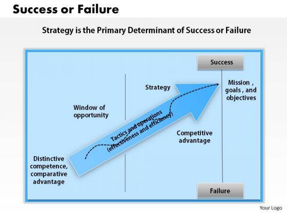 Business Framework Success Or Failure PowerPoint Presentation