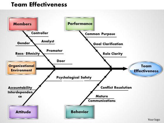 Business Framework Team Effectiveness PowerPoint Presentation