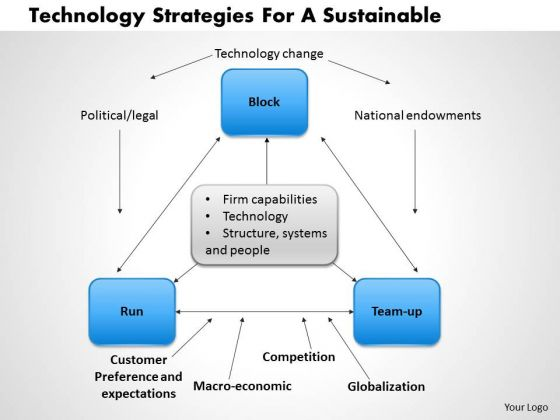 Business Framework Technology Strategies For A Sustainable 1 PowerPoint Presentation