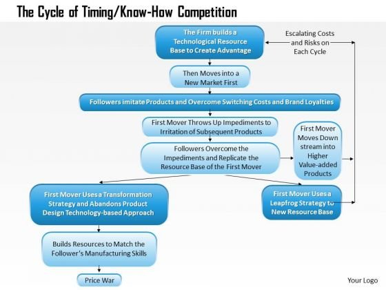Business Framework The Cycle Of Timing 01 PowerPoint Presentation