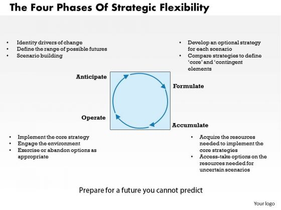 Business Framework The Four Phases Of Strategic Flexibility PowerPoint Presentation