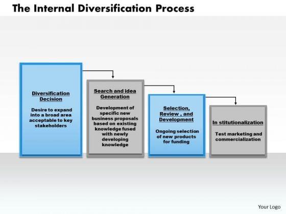 Business Framework The Internal Diversification Process PowerPoint Presentation