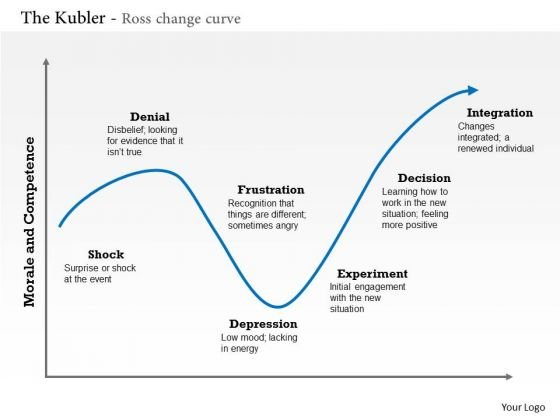 Business Framework The Kubler Ross Change Curve PowerPoint Presentation