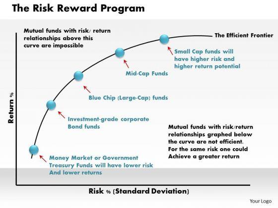 Business Framework The Risk Reward Program PowerPoint Presentation