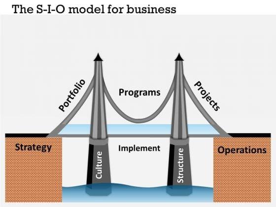 Business Framework The S I O Model For Business PowerPoint Presentation