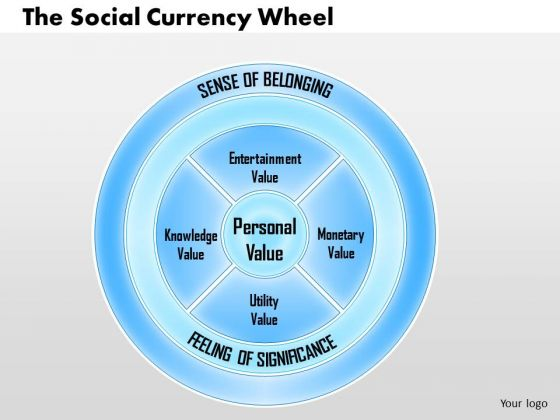 Business Framework The Social Currency Wheel PowerPoint Presentation