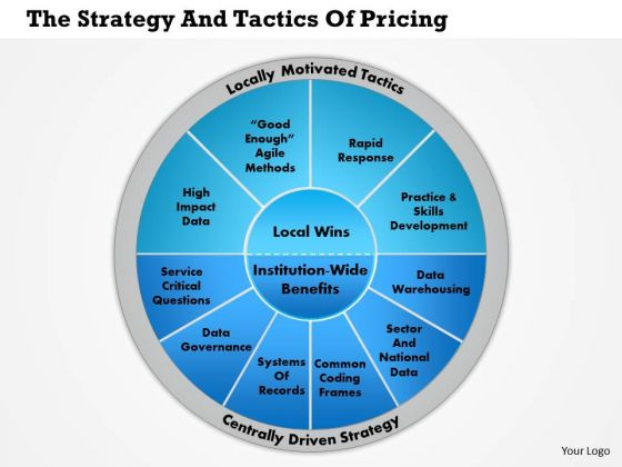 Business Framework The Strategy And Tactics Of Pricing PowerPoint Presentation