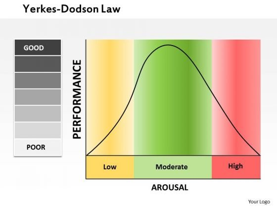 Business Framework The Yerkes Dodson Law PowerPoint Presentation