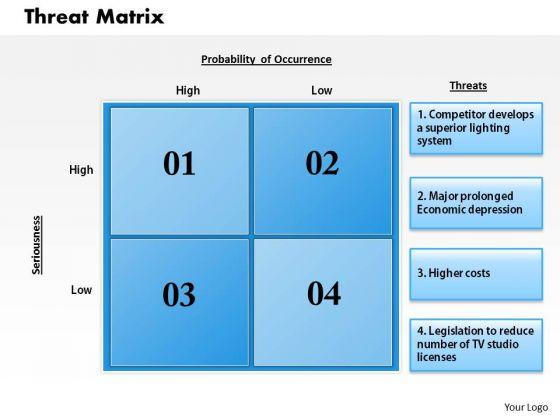Business Framework Threats Matrix PowerPoint Presentation