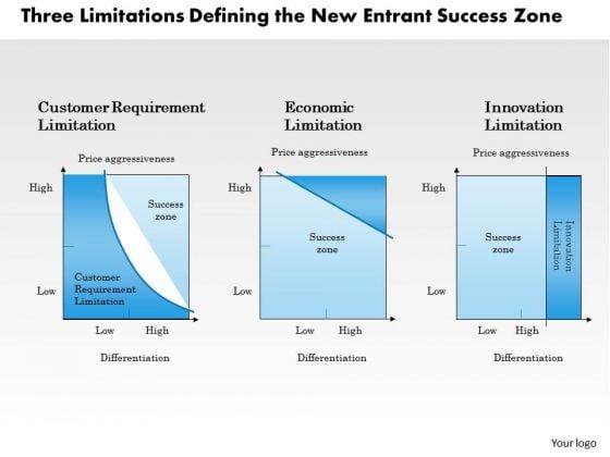 Business Framework Three Limitations PowerPoint Presentation