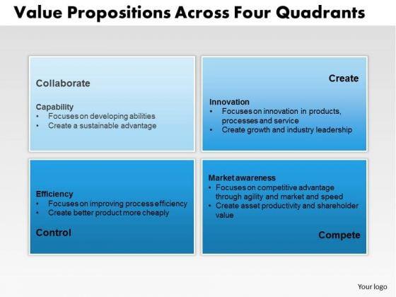 Business Framework Value Propositions Across Four Quadrants PowerPoint Presentation