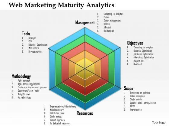 Business Framework Web Marketing Maturity Analytics PowerPoint Presentation