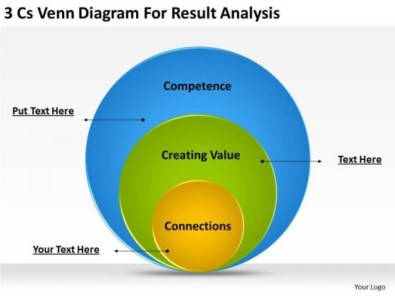 Business Powerpoint Template 3 Cs Venn Diagram For Result Analysis