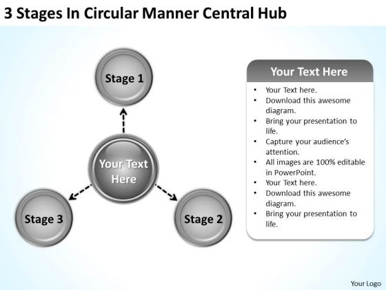 Business Strategy Review 3 Stages Circular Manner Central Hub Planning