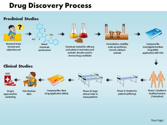 Business Success PowerPoint Templates Business Drug Discovery Process Ppt Slides