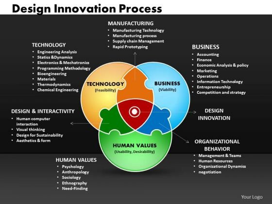 Business venn diagrams powerpoint templates business design templates business design innovation process ppt slides businessvenndiagramspowerpointtemplatesbusinessdesigninnovationprocesspptslides1 toneelgroepblik Gallery