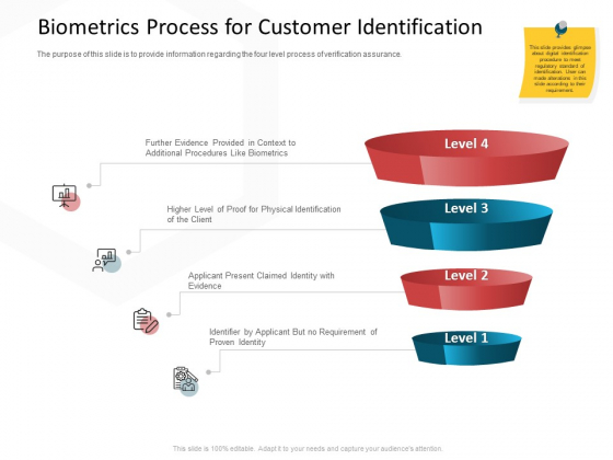 CDD Process Biometrics Process For Customer Identification Ppt Ideas Slide PDF
