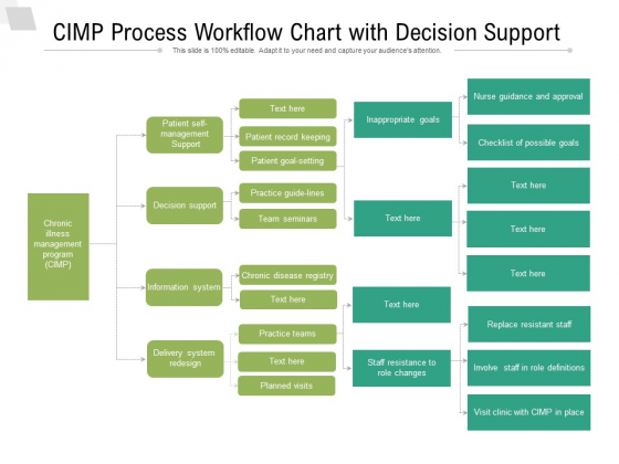 CIMP Process Workflow Chart With Decision Support Ppt PowerPoint Presentation File Infographic Template PDF