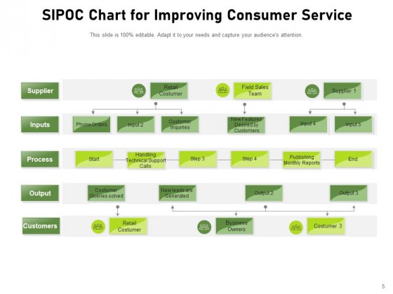 COPIS_Consumer_Service_Products_Process_Ppt_PowerPoint_Presentation_Complete_Deck_Slide_5