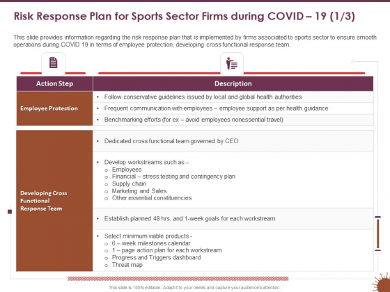 COVID 19 Effect Management Strategies Risk Response Plan Sports Sector Firms During COVID 19 Action Information PDF