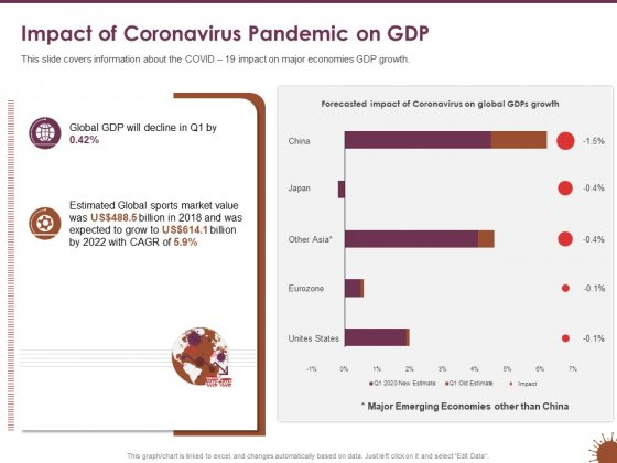 COVID 19 Effect Risk Management Strategies Sports Impact Of Coronavirus Pandemic On GDP Guidelines PDF