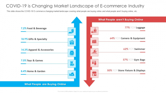 COVID 19 Is Changing Market Landscape Of E Commerce Industry Ppt Model Themes PDF