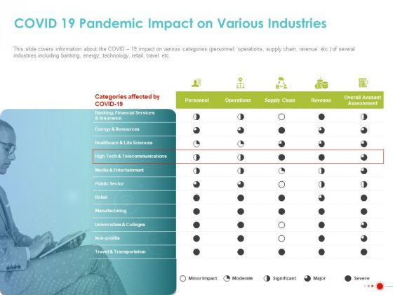COVID 19 Mitigating Impact On High Tech Industry COVID 19 Pandemic Impact On Various Industries Topics PDF