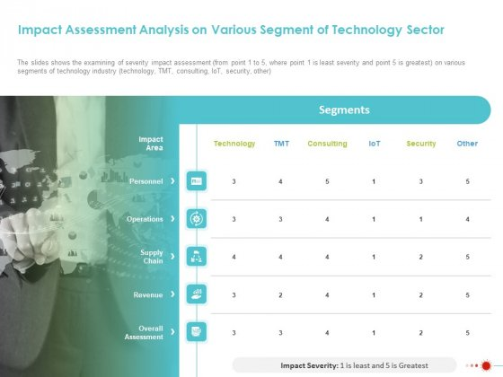 COVID 19 Mitigating Impact On High Tech Industry Impact Assessment Analysis On Various Segment Of Technology Sector Structure PDF