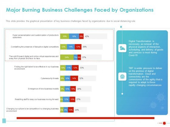 COVID 19 Mitigating Impact On High Tech Industry Major Burning Business Challenges Faced By Organizations Infographics PDF