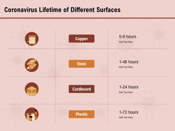 COVID 19 Pandemic Disease Coronavirus Lifetime Of Different Surfaces Pictures PDF