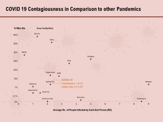 COVID 19 Pandemic Disease Covid 19 Contagiousness In Comparison To Other Pandemics Introduction PDF