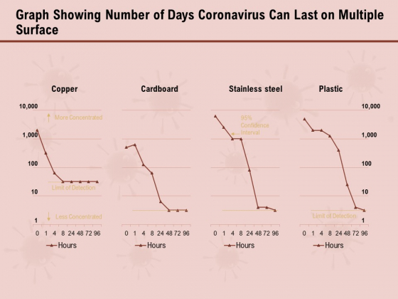 COVID 19 Pandemic Disease Graph Showing Number Of Days Coronavirus Can Last On Multiple Surface Infographics PDF