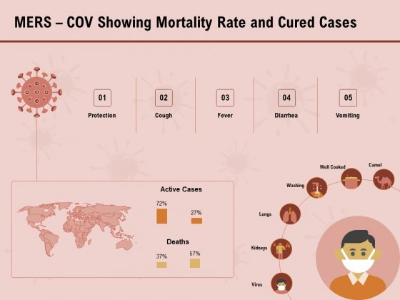 COVID 19 Pandemic Disease Mers Cov Showing Mortality Rate And Cured Cases Summary PDF