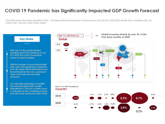 COVID 19 Risk Analysis Mitigation Policies Ocean Liner Sector COVID 19 Pandemic Has Significantly Impacted GDP Growth Forecast Themes PDF