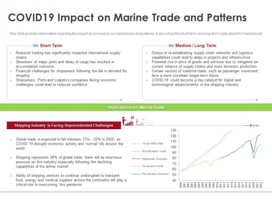 COVID 19 Risk Analysis Mitigation Policies Ocean Liner Sector Covid19 Impact On Marine Trade And Patterns Background PDF