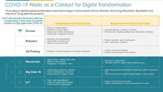 COVID Business COVID 19 Works As A Catalyst For Digital Transformation Ppt Professional Designs PDF