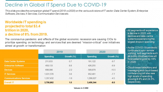 COVID Business Decline In Global IT Spend Due To COVID 19 Ppt Professional Infographics PDF